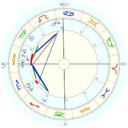 Beyoncé Natal Chart Placidus