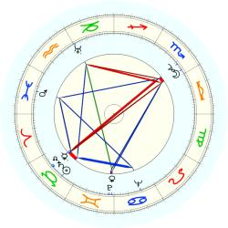 Mitchell Sharp - natal chart (noon, no houses)