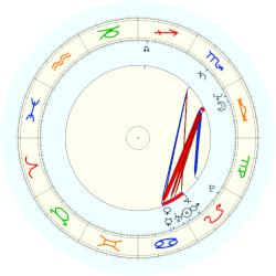 Charles Seymour Wright - natal chart (noon, no houses)