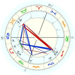Nancy Poydar - natal chart (Placidus)