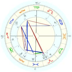 Nature: Nias-Simeulue Earthquake:Sumatra 2005 - natal chart (Placidus)