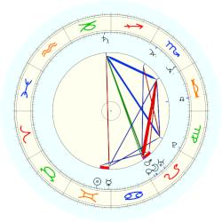 Eliot Spitzer - natal chart (noon, no houses)