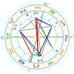 Terrorist: Egyptian car bombs - natal chart (Placidus)