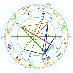 Hicks Twins - natal chart (Placidus)