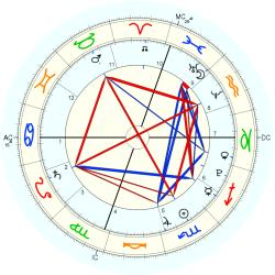 Beckett O'Brien - natal chart (Placidus)