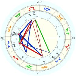 Nature: Earthquake Hawaii - natal chart (Placidus)