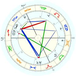 Jacques Bondon - natal chart (Placidus)