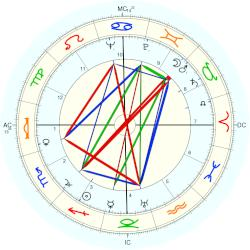 Virginia Lee Corbin - natal chart (Placidus)