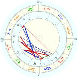 Evelyn Ruth Finley - natal chart (Placidus)