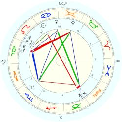 Forest Whitaker - natal chart (Placidus)