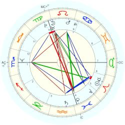 Graham Norton - natal chart (Placidus)