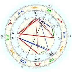 Lennon Gallagher - natal chart (Placidus)