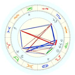 Ron Paul - natal chart (noon, no houses)