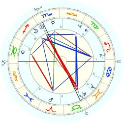 Tommy Thompson - natal chart (Placidus)