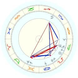 Fred Thompson - natal chart (noon, no houses)
