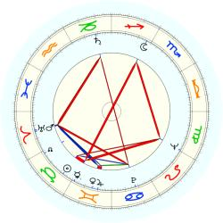 Mike Gravel - natal chart (noon, no houses)