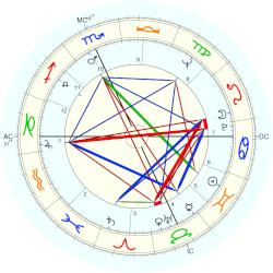 Chad Everett - natal chart (Placidus)