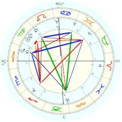 William Everson - natal chart (Placidus)
