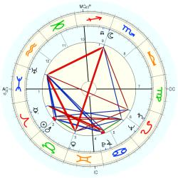 Mildred Caroon Bailey - natal chart (Placidus)