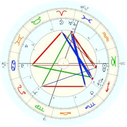 Ray Bluth - natal chart (Placidus)