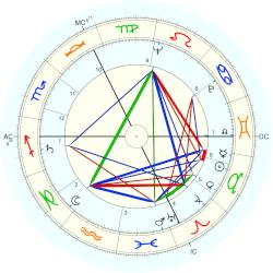 Anabelle Buffet - natal chart (Placidus)