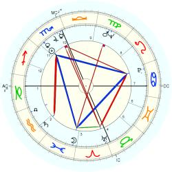 Woody Fraser - natal chart (Placidus)