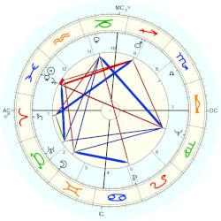 Clark Coolidge - natal chart (Placidus)