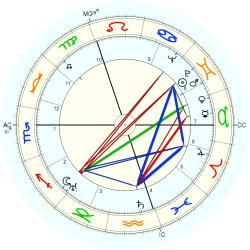 William Montgomerie - natal chart (Placidus)