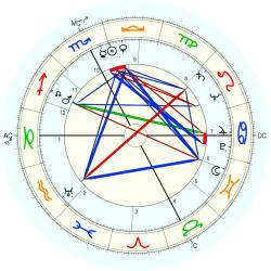 James Daly - natal chart (Placidus)