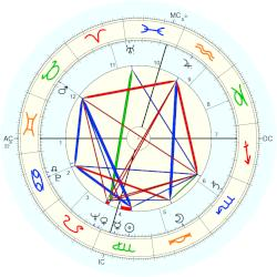 Charles William Duncan - natal chart (Placidus)