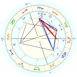 Lloyd Bruce Smith - natal chart (Placidus)