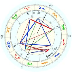 William Hanley - natal chart (Placidus)