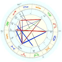 Jim Harrison - natal chart (Placidus)