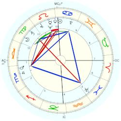 James Bertram Hildreth - natal chart (Placidus)