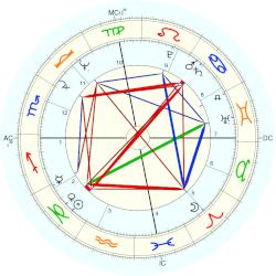 Earl McCullouch - natal chart (Placidus)