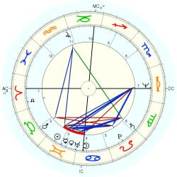 Lydell Mitchell - natal chart (Placidus)