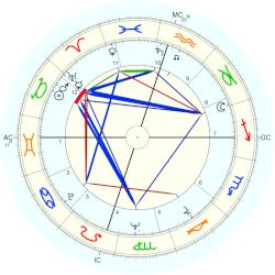 Georges Moustaki - natal chart (Placidus)