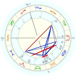 Gale Sayers - natal chart (Placidus)