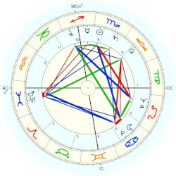 Mel Patton - natal chart (Placidus)