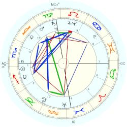 William Frederick Pitts - natal chart (Placidus)
