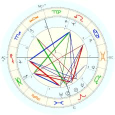 Wallace Smith : birth year 1924, same date and time - natal chart (Placidus)