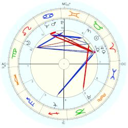 Donald C. Spencer - natal chart (Placidus)