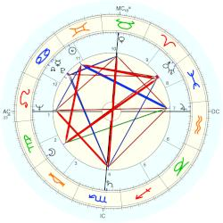 Tom Wicker - natal chart (Placidus)