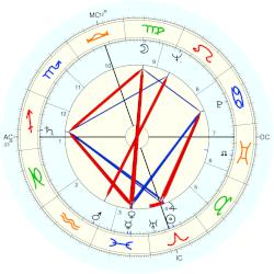Paul Jalabert - natal chart (Placidus)