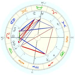 Margot Mason - natal chart (Placidus)