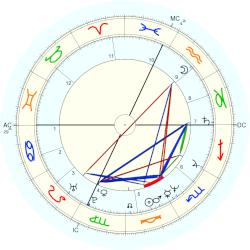 Peter Daniel Judge - natal chart (Placidus)