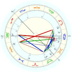 Hugh Stirling Mackenzie - natal chart (Placidus)