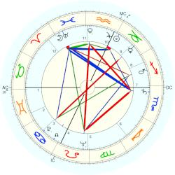 Guido Ferracin - natal chart (Placidus)