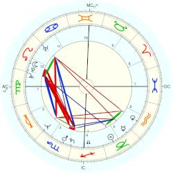Jim Tracy - natal chart (Placidus)
