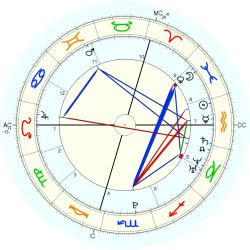 Alexandra of Luxembourg - natal chart (Placidus)